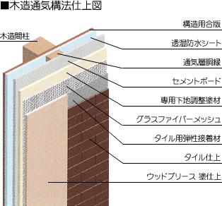木造通気構法仕上図